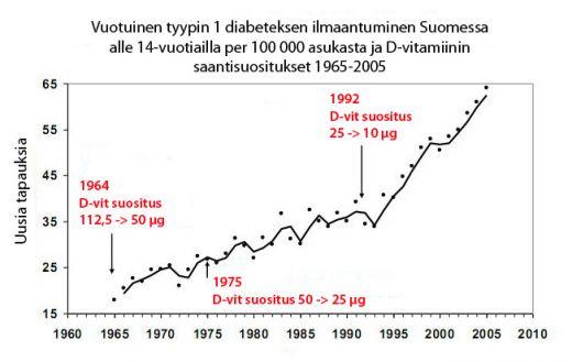diabetes_d_vitamiini
