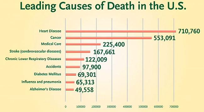 heart-disease-stats