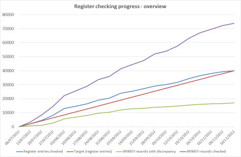 Graph of Collections People Stories regsiter reviewing progress