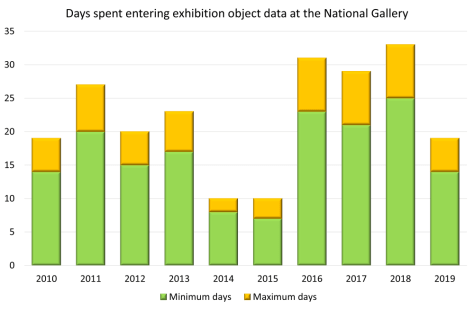 Graph showing the number of days per year spent entering exhibition object data into a database at the National Gallery