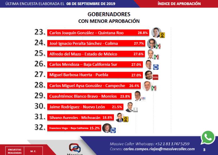 Gobernadores con menor aprobación