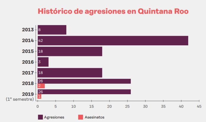 Histórico de agresiones en Quintana Roo