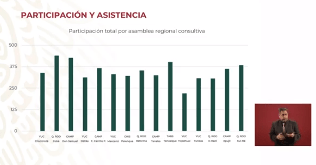 Participación y asistencia de la Consulta Indígena