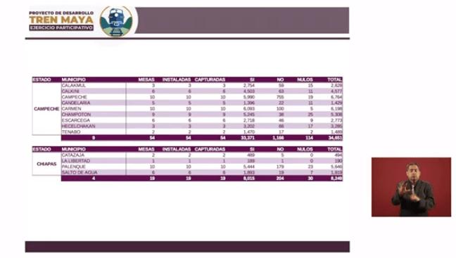 Resultados de la consulta ciudadana en Campeche y Chiapas