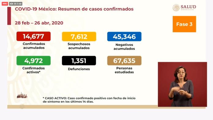 Resumen de casos confirmados al 26 de abril