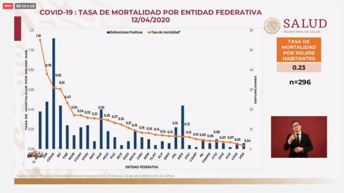 Tasa de mortalidad de Covid-19, al 12 de abril