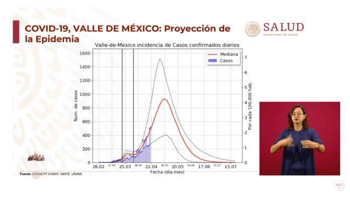 Gráfica de la curva epidémica de la CDMX