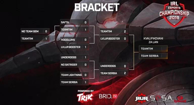 TeamTim i Team Serbia su pobednici prvih IRL Dota 2 kvalifikacija