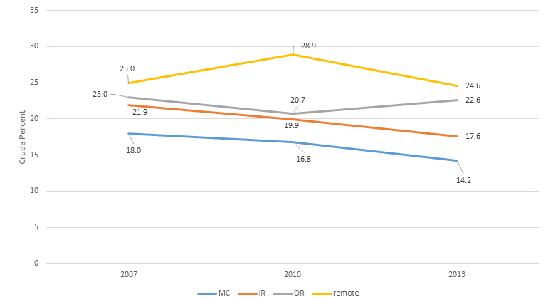 Figure 2: Smokers 14 years and older, 2007, 2010 and 2013, NDSHS