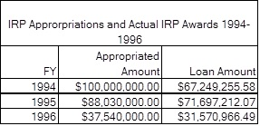 IRP Approp. and Actual Awards 94-96 Chart