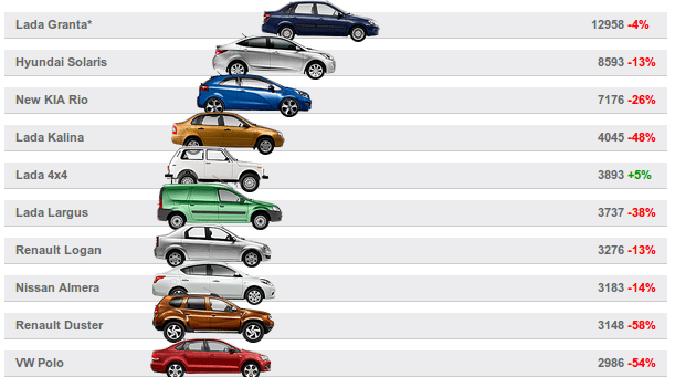 The best-sold ten models (Graphics: Kommersant)