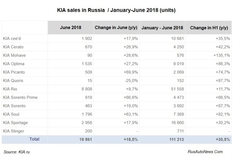 KIA sales in Russia in H1 2018