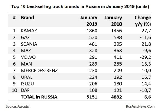 Russian truck market has grown 7% in January 2019 | RusAutoNews Com