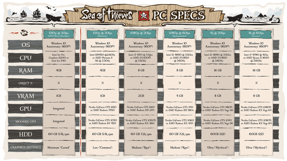 Sea of Thieves - PC Specs Vergleich