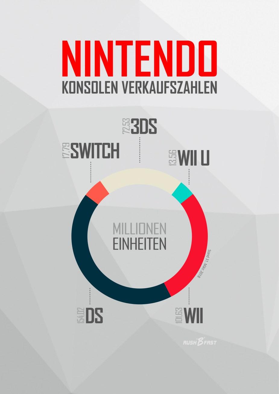 Infografik Nintendo Entertainment System, Rekorde, Errungenschaften
