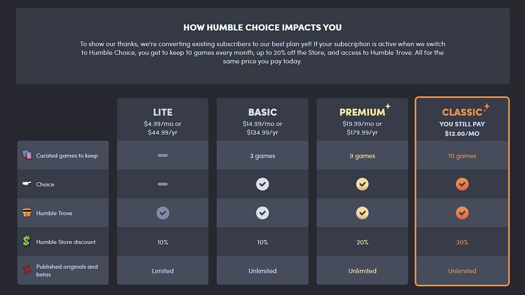Quelle: Humble Bundle - Humble Choice Tabelle