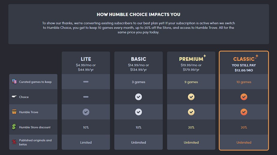 Quelle: Humble Bundle - Humble Choice Tabelle