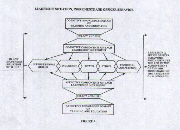 Toward A General Model of Military Leadership for the