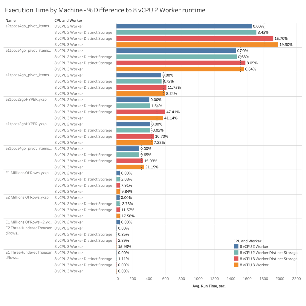 Average Execution Time per Configuration and Workflow