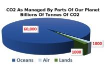 CO2PieChart