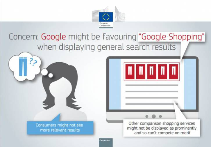 "An EU Commission infographic depicting how Google ""might"" be favoring Google"