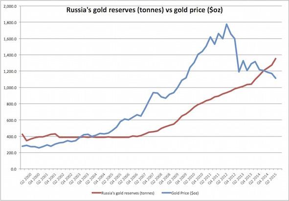 0116_Russia_gold_reservesvsprice