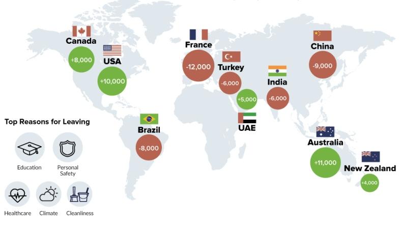 Страны с наибольшим оттоком (красным цветом) и притоком (зелёным цветом) миллионеров