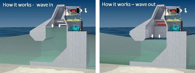 Система работает в два цикла: в первый, холостой цикл, воздух выходит через клапаны, а во второй он крутит турбину, совмещенную с электрогенератором Wave Swell Energy