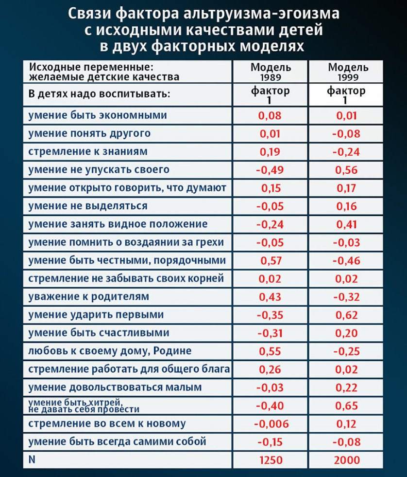 """Данные исследования """"Советский человек"""", СССР/РФ, 1989 и 1999 годы"""