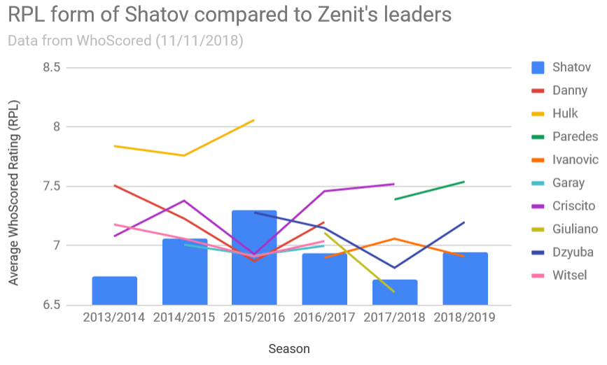 RPL form of Shatov compared to Zenit's leaders