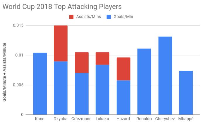 Чемпионат Мира 2018 Лучшие Атакующие Игроки