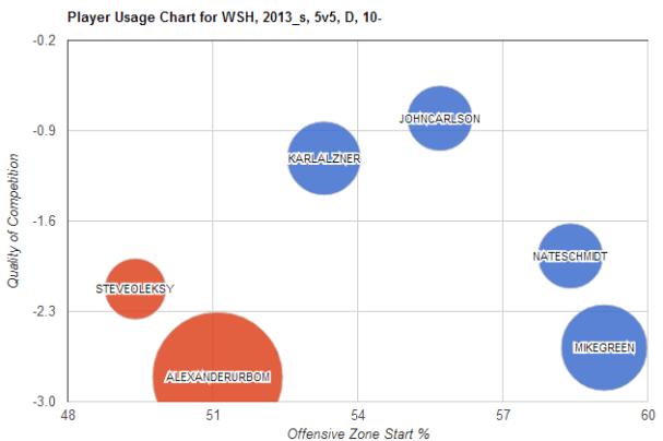Player Usage Charts