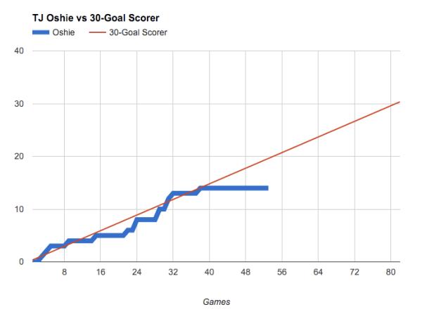TJ Oshie 30 goals