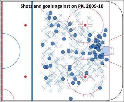 Shots goals against on PK 2009-10