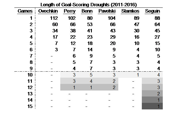 alex-ovechkin-goal-droughts