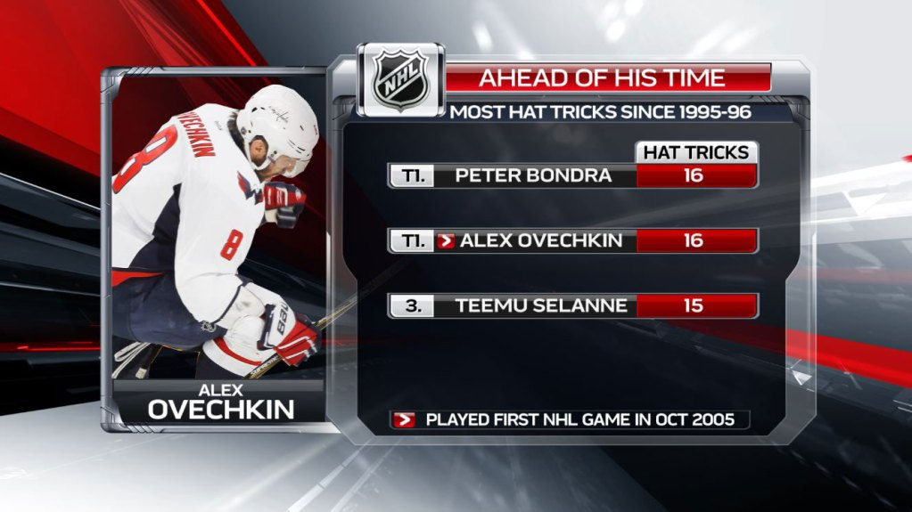 eef0d33143c Alex Ovechkin is now tied for the most hat tricks in the NHL since the  1995-96 season