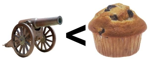 cannon vs muffin