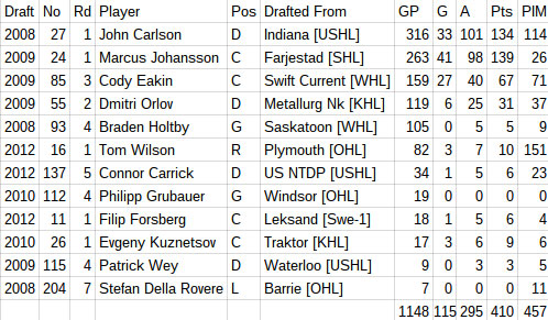 caps-draft-picks