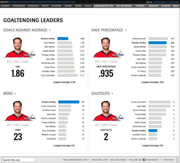 holtby-leading-everything