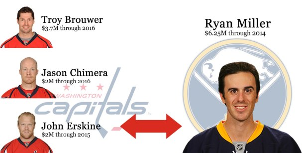 Capitals trade Brouwer, Chimera, and Erskine to Buffalo for Ryan Miller