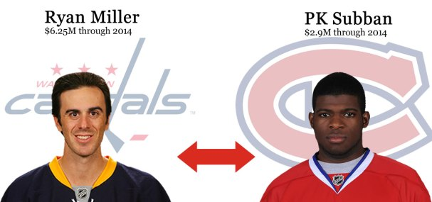 Capitals trade Ryan Miller to Montreal for PK Subban