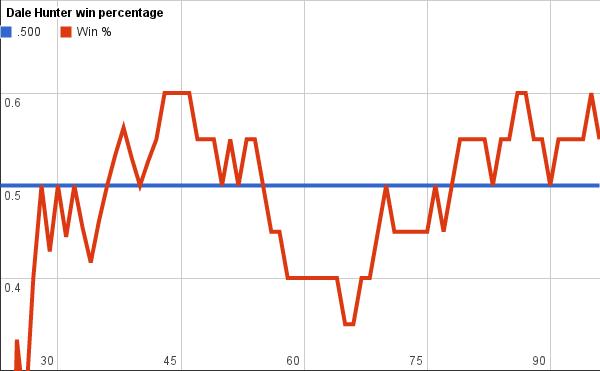 Dale Hunter's Win Percentage
