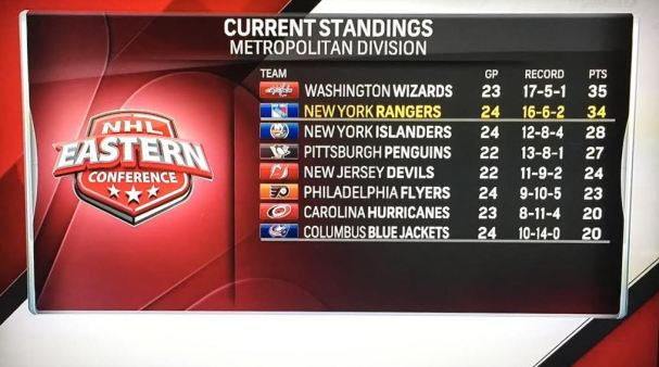 wizards-lead-division