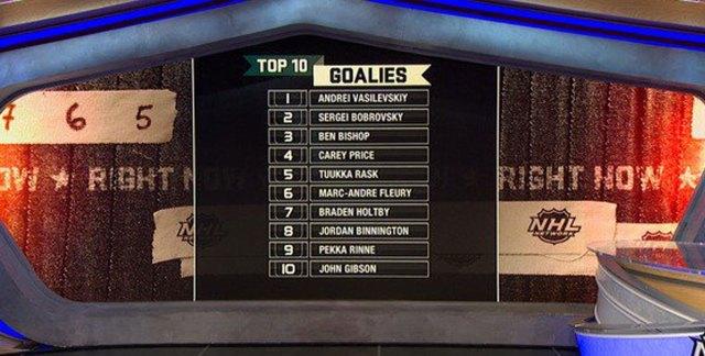 NHL Network ranks Braden Holtby the seventh best goaltender in NHL