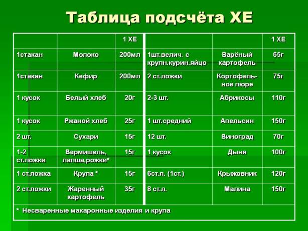 таблица хлебных единиц при диабете