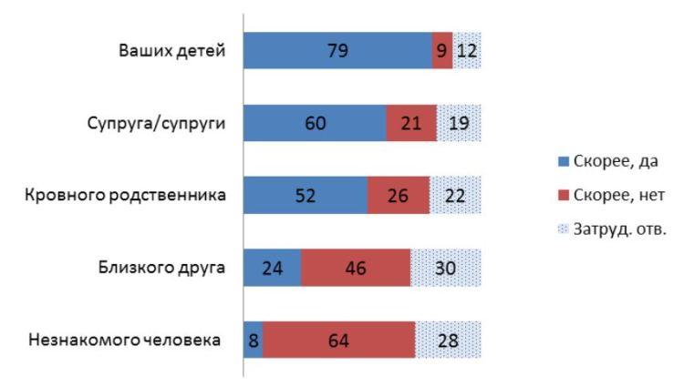 levada-donation-russia