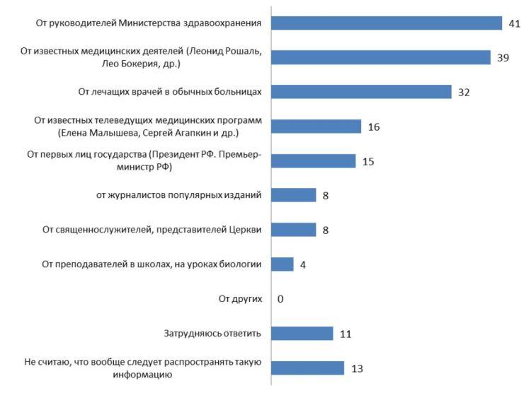 oponion-russia-media-transplantation