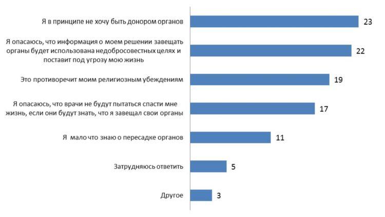 skala-levada-donation-russia