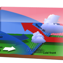 Frontal Rainfall Diagram Labled Of The Lungs | Rustygeogblog
