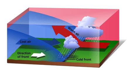 frontal rainfall diagram wiring plc star delta | rustygeogblog